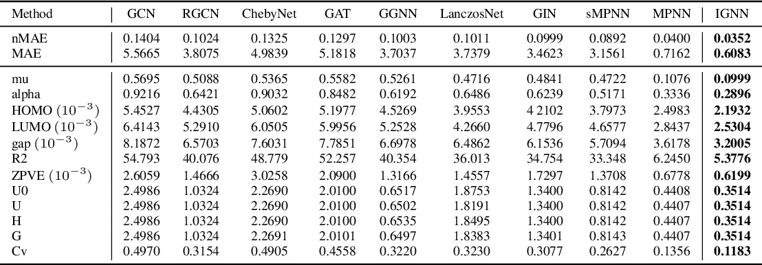 Figure 1 for Utilizing Edge Features in Graph Neural Networks via Variational Information Maximization