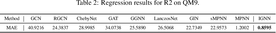 Figure 3 for Utilizing Edge Features in Graph Neural Networks via Variational Information Maximization