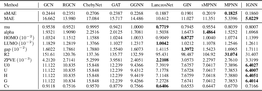 Figure 4 for Utilizing Edge Features in Graph Neural Networks via Variational Information Maximization