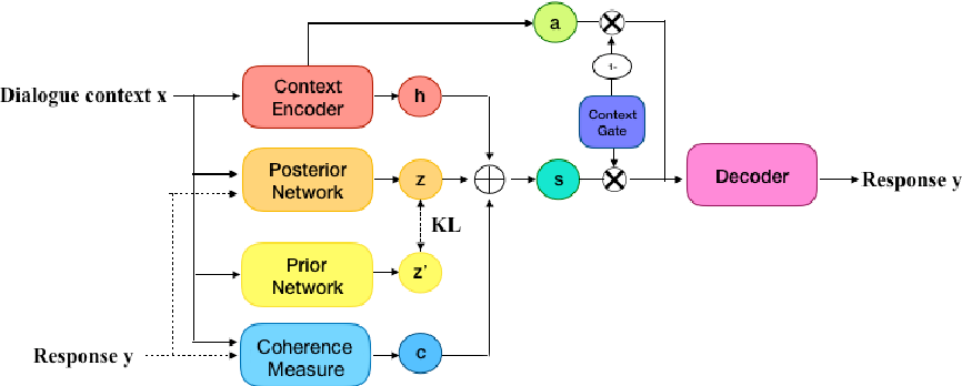 Figure 3 for Better Conversations by Modeling,Filtering,and Optimizing for Coherence and Diversity