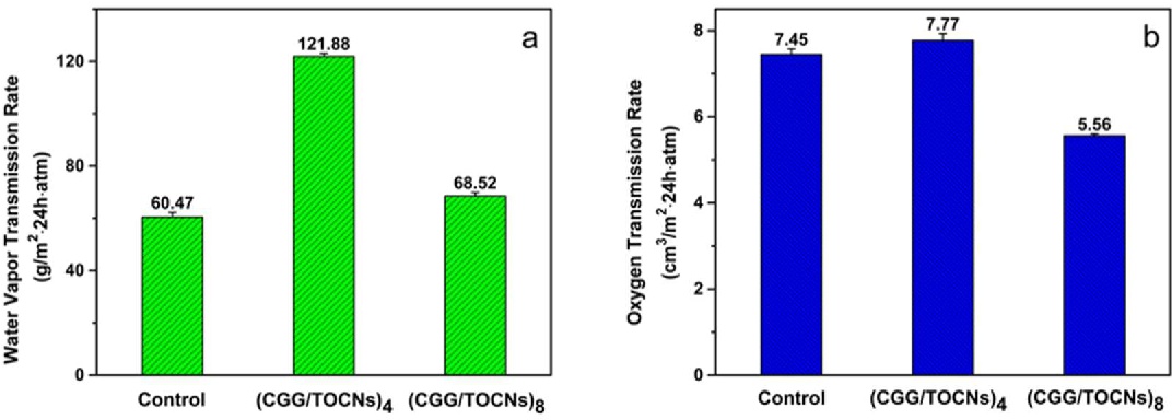 Figure 3. Gas transmission rate of CGG/TOCNs multilayer films and control (a: WVTR; b: OTR).