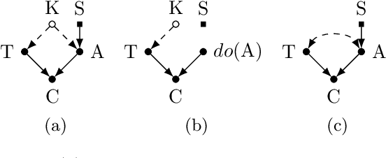Figure 1 for Learning Predictive Models That Transport