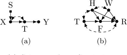 Figure 3 for Learning Predictive Models That Transport
