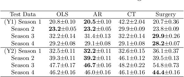 Figure 2 for Learning Predictive Models That Transport