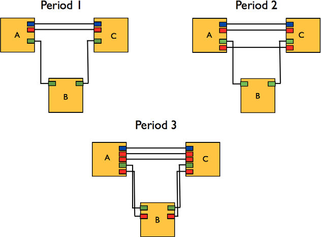 Fig. 1. (Color online) Different transponder pairings due to re-optimization.