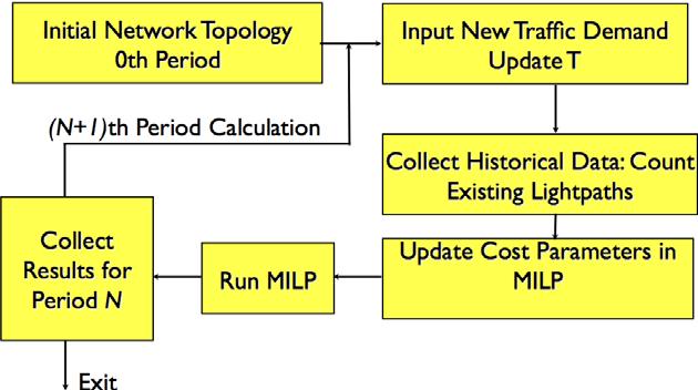 Fig. 2. (Color online) Flow chart for energy-efficient MLR network update.