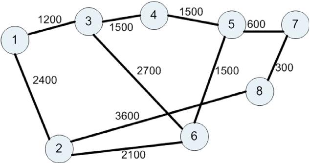 Fig. 3. 8-node topology (link lengths in km).