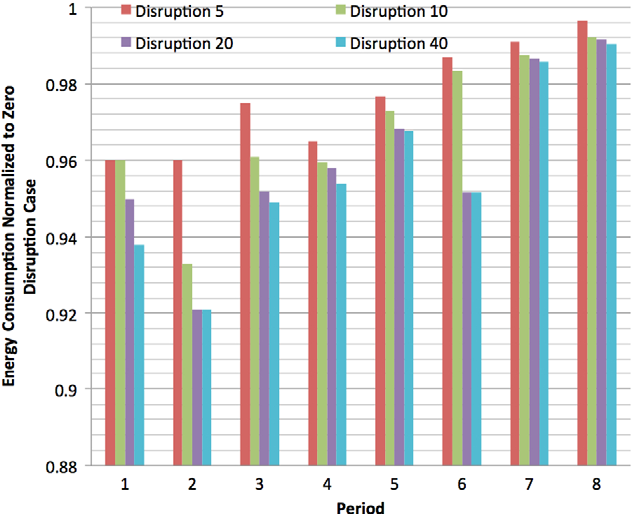 Fig. 4. (Color online) The effect of connection disruption on energy-efficient MLR network upgrade.