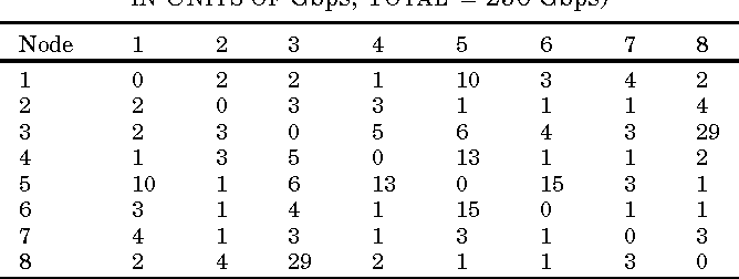 TABLE I TRAFFIC MATRIX FOR AN 8-NODE NETWORK (EACH ENTRY IN UNITS OF Gbps, TOTAL = 250 Gbps)