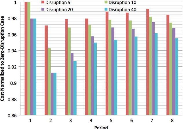 Fig. 5. (Color online) The effect of connection disruption on cost-efficient MLR network upgrade.