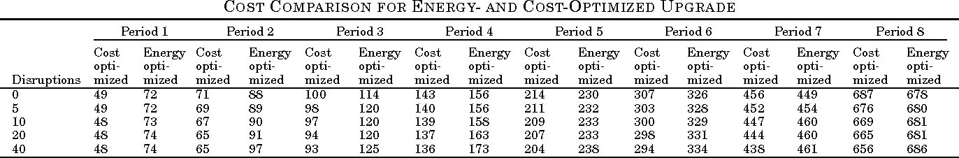 TABLE II COST COMPARISON FOR ENERGY- AND COST-OPTIMIZED UPGRADE