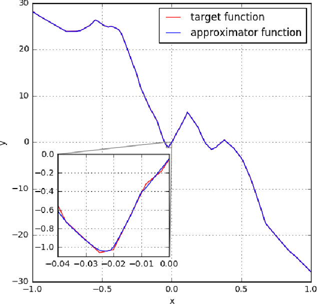 Figure 3 for The Expressive Power of Neural Networks: A View from the Width