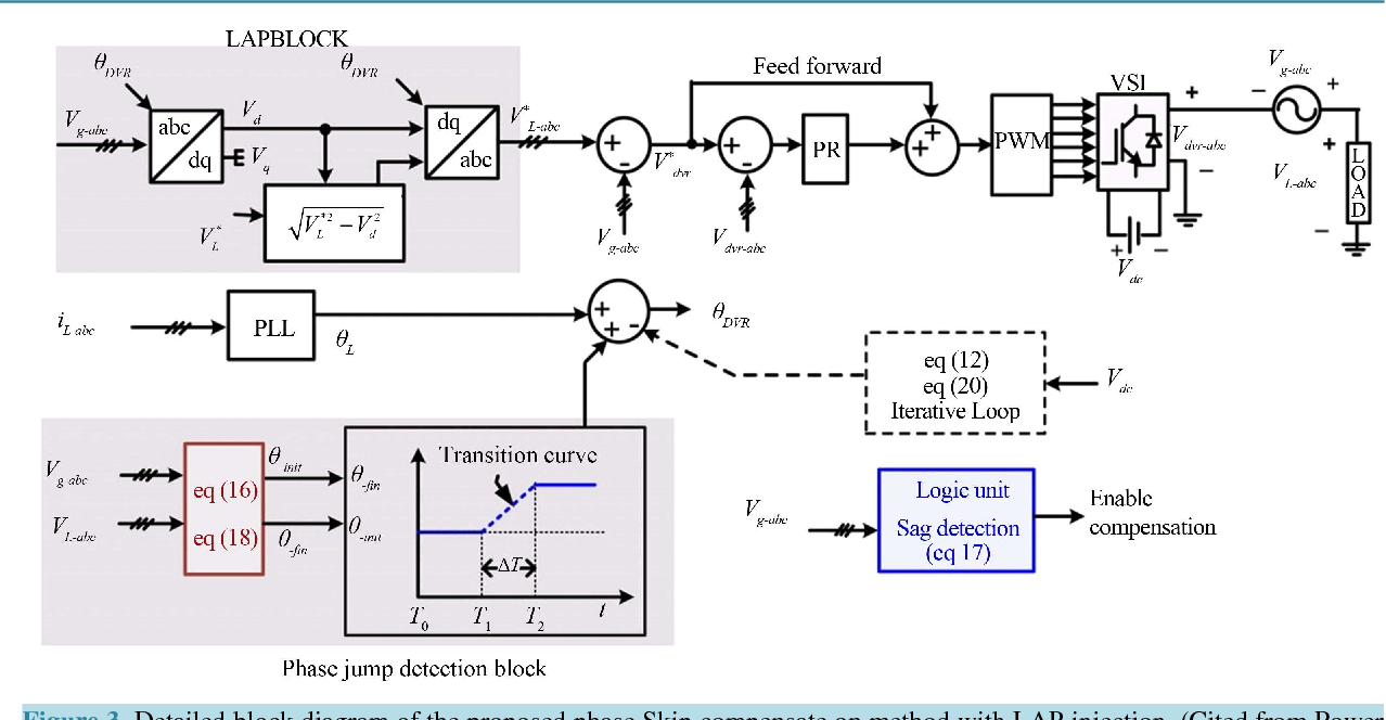 Figure 3 from ODFF: Optimized Dual Fuzzy Flow Controller Based