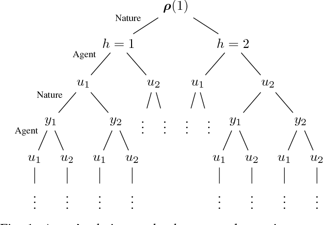Figure 1 for Policy Design for Active Sequential Hypothesis Testing using Deep Learning