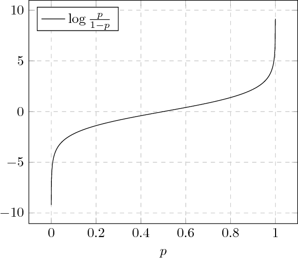 Figure 2 for Policy Design for Active Sequential Hypothesis Testing using Deep Learning