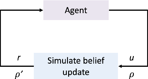 Figure 3 for Policy Design for Active Sequential Hypothesis Testing using Deep Learning