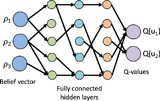 Figure 4 for Policy Design for Active Sequential Hypothesis Testing using Deep Learning