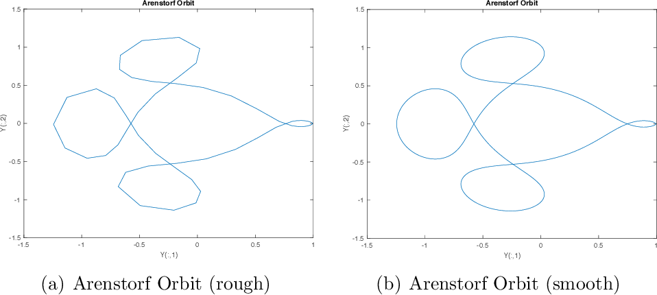 Figure 3 1 from MATLODE: A MATLAB ODE Solver and Sensitivity