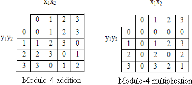 Table 2 From Multi Valued Logic Addition And Multiplication In