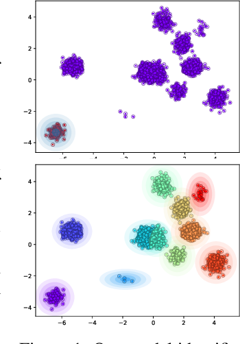 Figure 1 for Deep Amortized Clustering