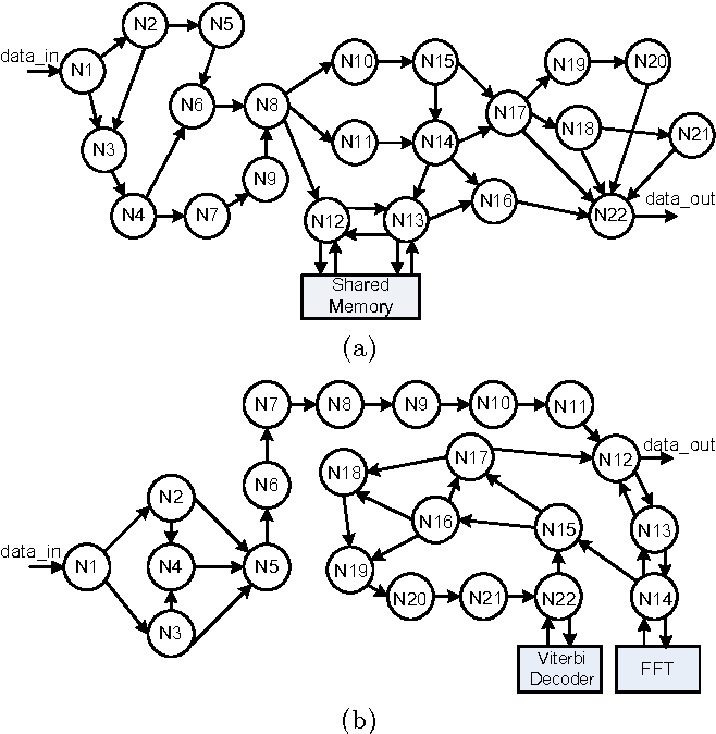Figure 8 From A Hexagonal Processor And Interconnect Topology For