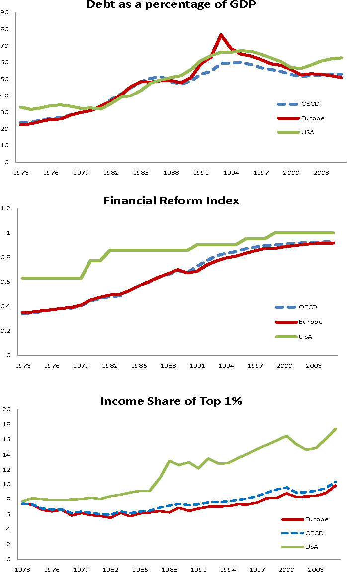 figure 1 from financial globalization , inequality , and the raising