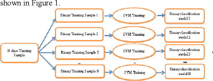 Fig. 1 The N class training sample to N two class classifier model. Figure 2 shows the algorithm flow of parallel Text classification and training algorithm.
