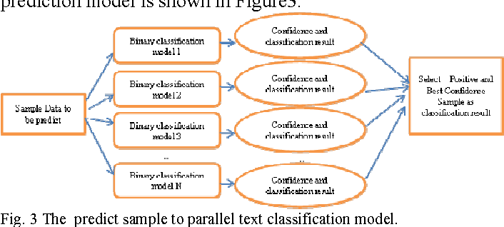 Fig. 3 The predict sample to parallel text classification model.