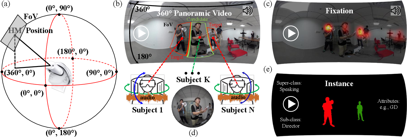 Figure 1 for ASOD60K: Audio-Induced Salient Object Detection in Panoramic Videos