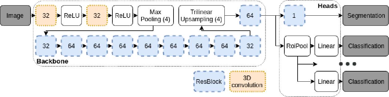 Figure 1 for Brain Tumor Image Retrieval via Multitask Learning