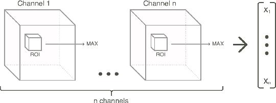 Figure 4 for Brain Tumor Image Retrieval via Multitask Learning