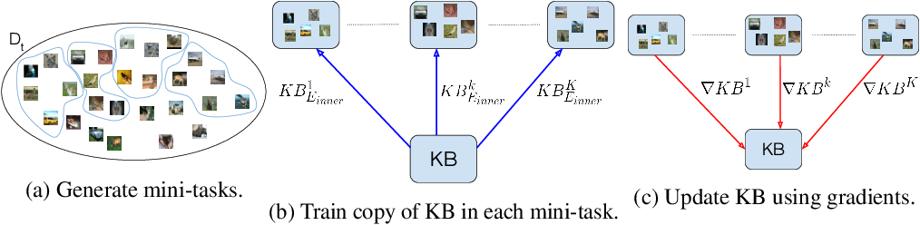 Figure 3 for Optimizing Reusable Knowledge for Continual Learning via Metalearning