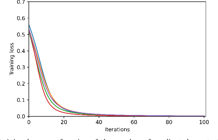 Figure 2 for When does gradient descent with logistic loss find interpolating two-layer networks?