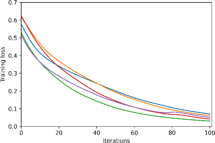 Figure 3 for When does gradient descent with logistic loss find interpolating two-layer networks?