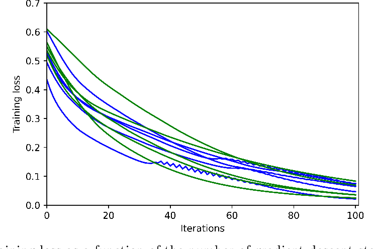 Figure 4 for When does gradient descent with logistic loss find interpolating two-layer networks?