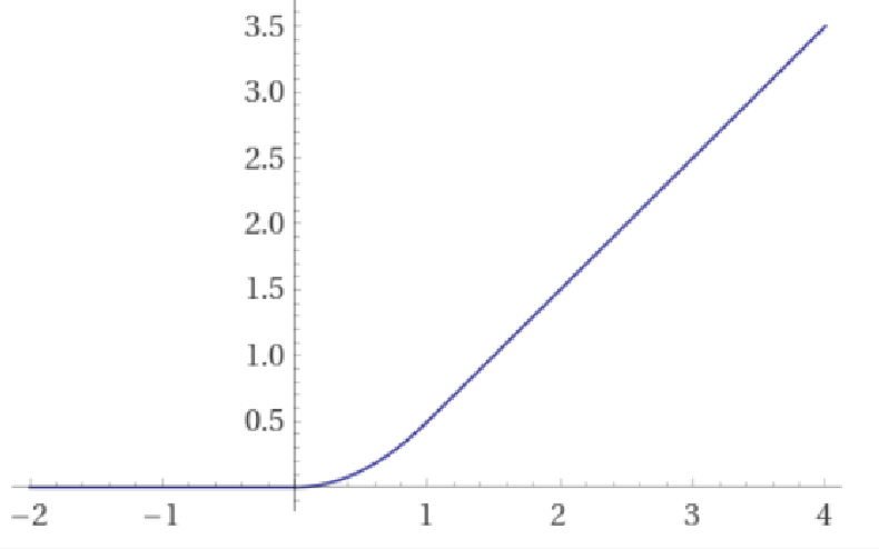 Figure 1 for When does gradient descent with logistic loss find interpolating two-layer networks?