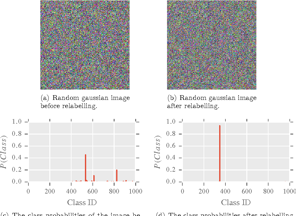 Figure 4 for Confusing Deep Convolution Networks by Relabelling