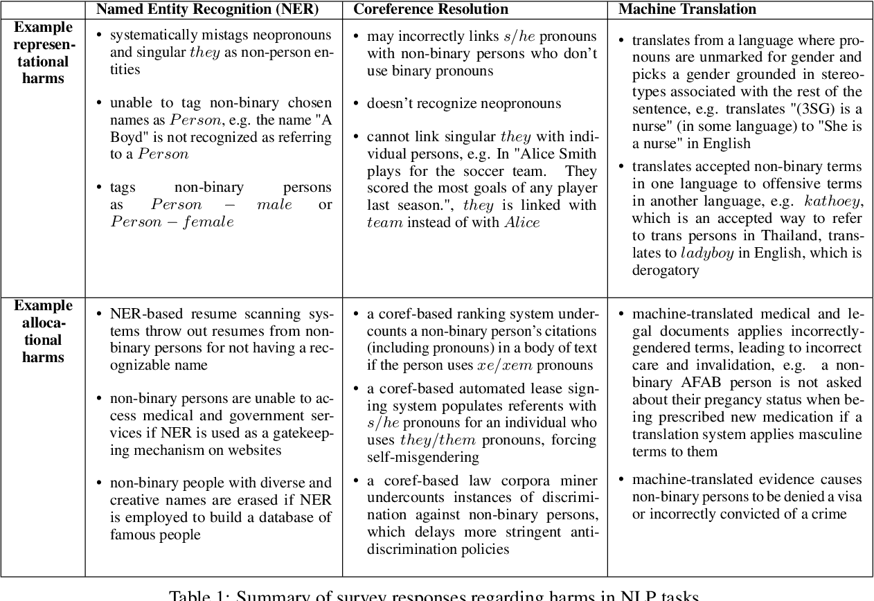 Figure 1 for Harms of Gender Exclusivity and Challenges in Non-Binary Representation in Language Technologies