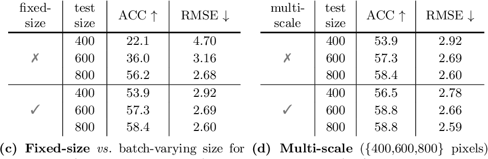 Figure 2 for Revisiting Modulated Convolutions for Visual Counting and Beyond