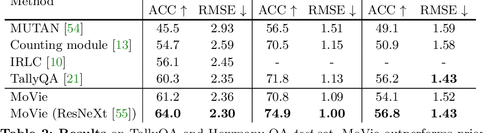Figure 4 for Revisiting Modulated Convolutions for Visual Counting and Beyond