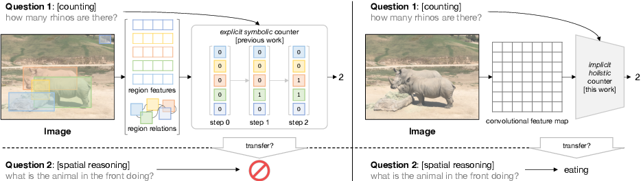 Figure 1 for Revisiting Modulated Convolutions for Visual Counting and Beyond
