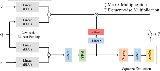 Figure 3 for Towards Joint Intent Detection and Slot Filling via Higher-order Attention