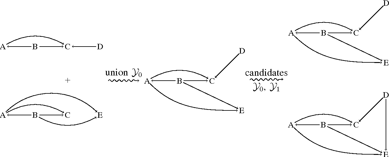 Figure 3 for Discovering general partial orders in event streams