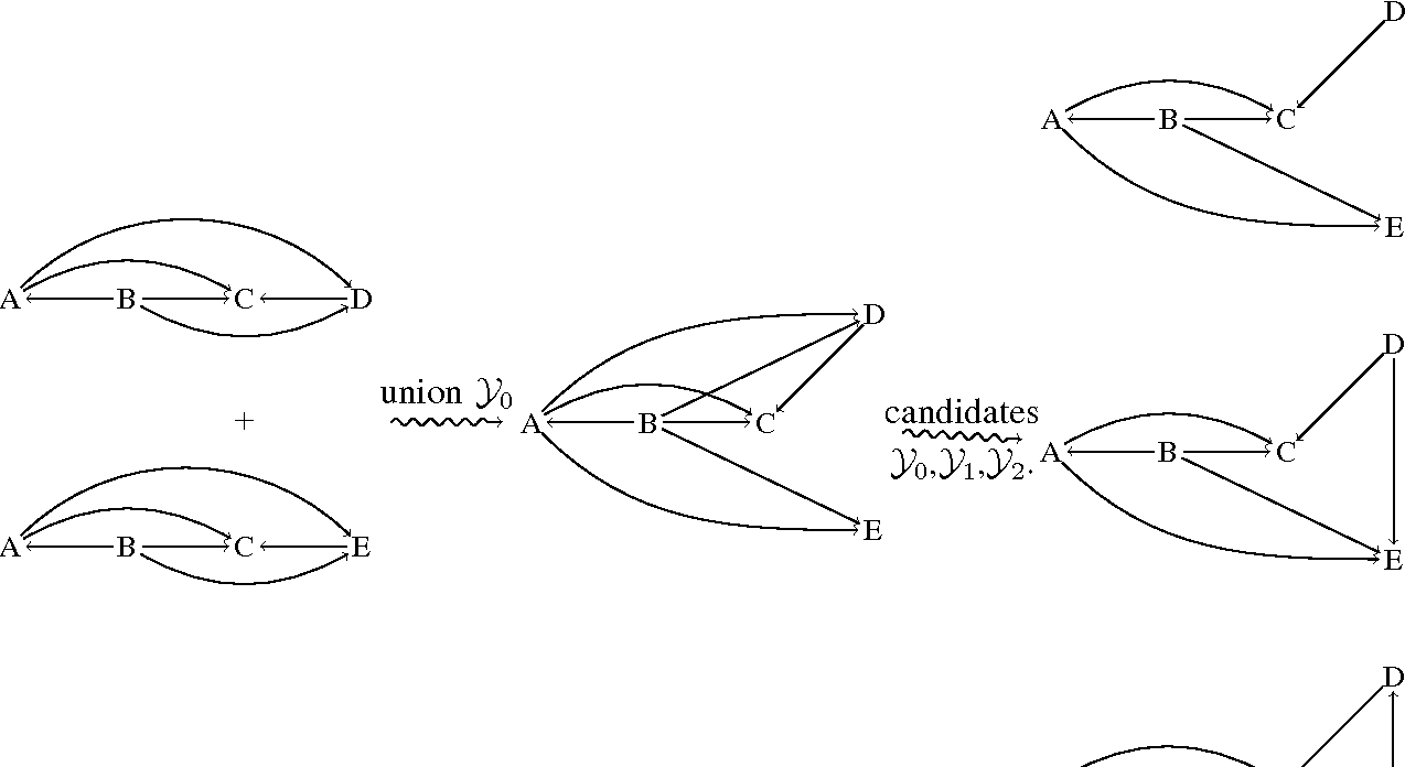 Figure 4 for Discovering general partial orders in event streams