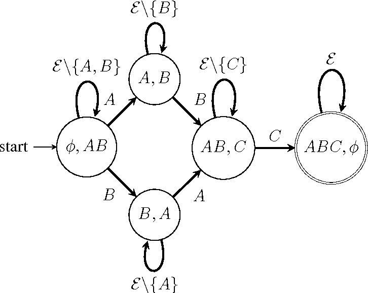 Figure 1 for Discovering general partial orders in event streams