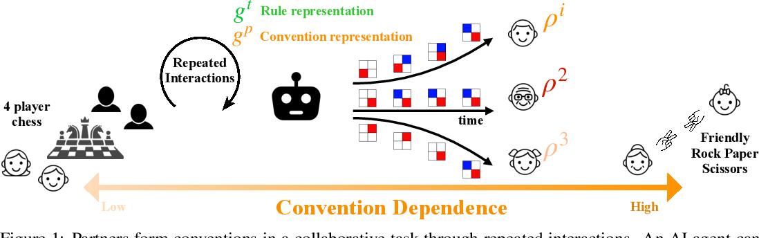 Figure 1 for On the Critical Role of Conventions in Adaptive Human-AI Collaboration