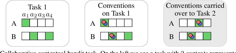 Figure 2 for On the Critical Role of Conventions in Adaptive Human-AI Collaboration