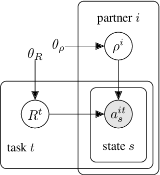 Figure 4 for On the Critical Role of Conventions in Adaptive Human-AI Collaboration