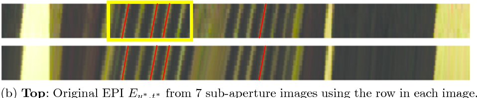 Figure 2 for Depth Estimation Through a Generative Model of Light Field Synthesis