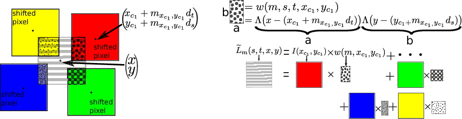 Figure 3 for Depth Estimation Through a Generative Model of Light Field Synthesis